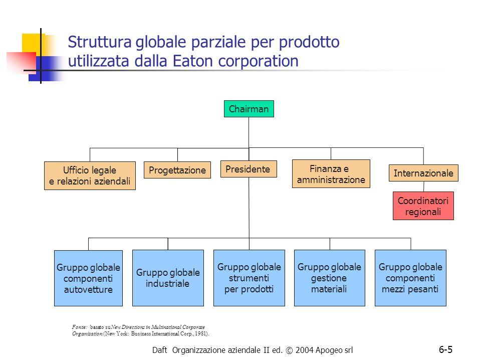 Struttura globale parziale per prodotto utilizzata dalla Eaton corporation