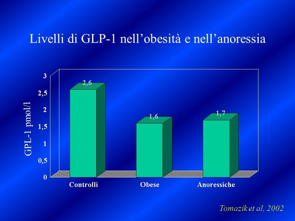 Livelli di GLP-1 nell'obesità e nell'anoressia