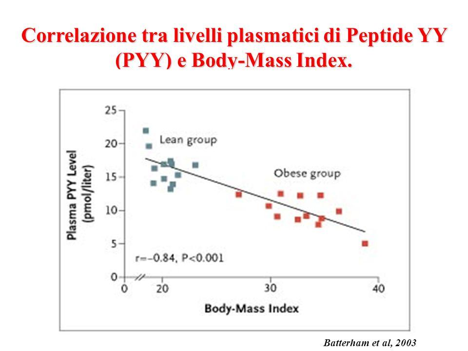 Correlazione tra livelli plasmatici di Peptide YY (PYY) e Body-Mass Index.