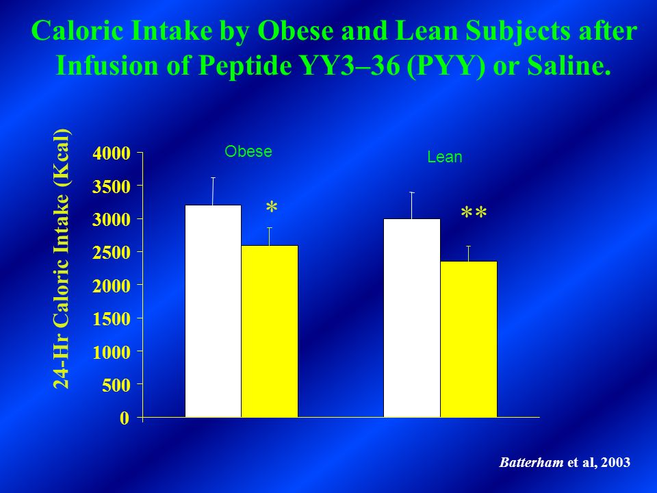 Caloric Intake by Obese and Lean Subjects after Infusion of Peptide YY3–36 (PYY) or Saline.