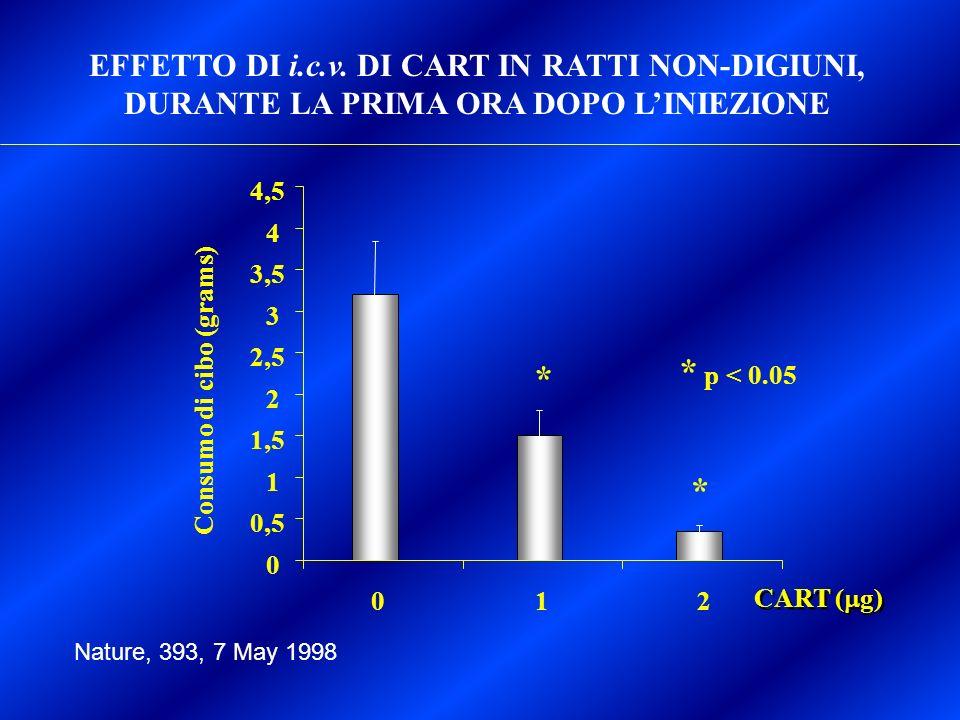 EFFETTO DI i.c.v. DI CART IN RATTI NON-DIGIUNI, DURANTE LA PRIMA ORA DOPO L'INIEZIONE