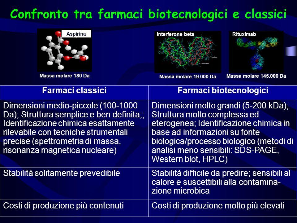Confronto tra farmaci biotecnologici e classici Farmaci biotecnologici