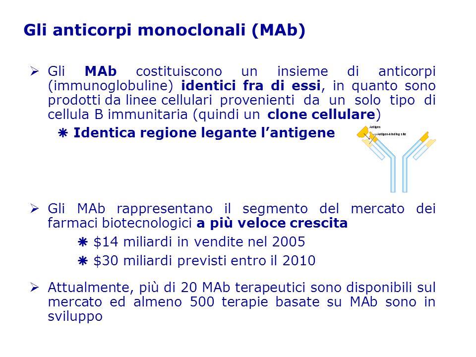 Gli anticorpi monoclonali (MAb)