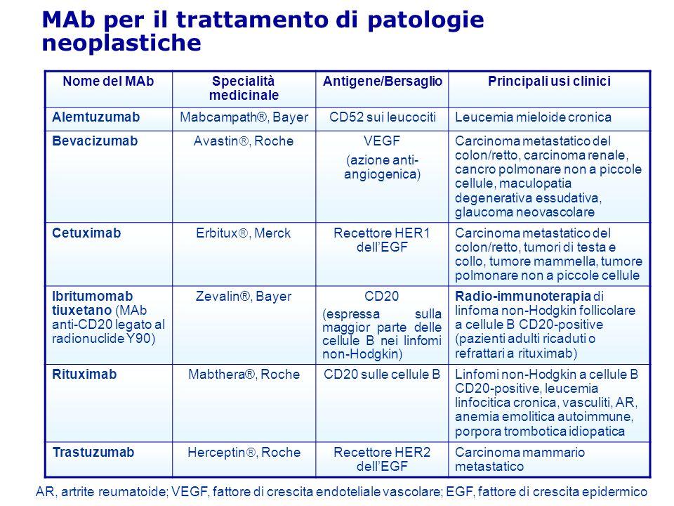 Specialità medicinale Principali usi clinici