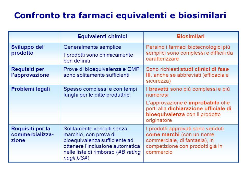 Confronto tra farmaci equivalenti e biosimilari