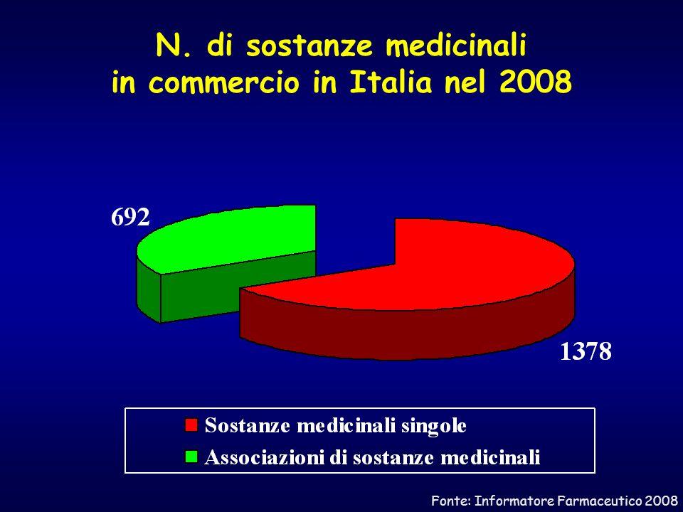 N. di sostanze medicinali in commercio in Italia nel 2008