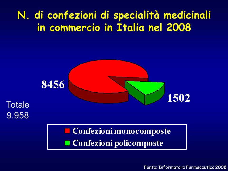 N. di confezioni di specialità medicinali in commercio in Italia nel 2008