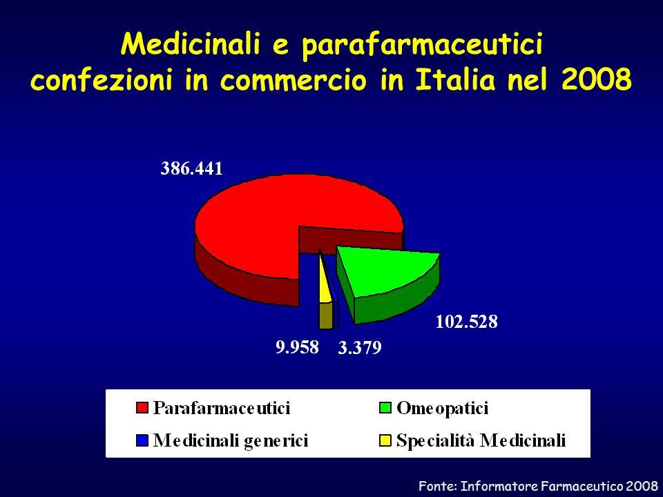 Medicinali e parafarmaceutici confezioni in commercio in Italia nel 2008