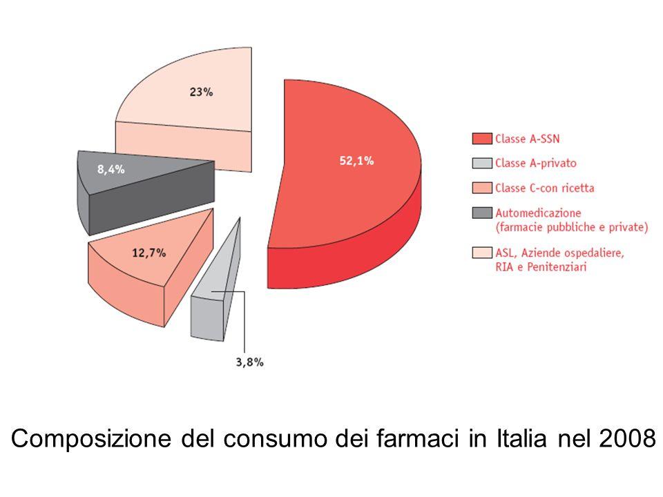 Composizione del consumo dei farmaci in Italia nel 2008