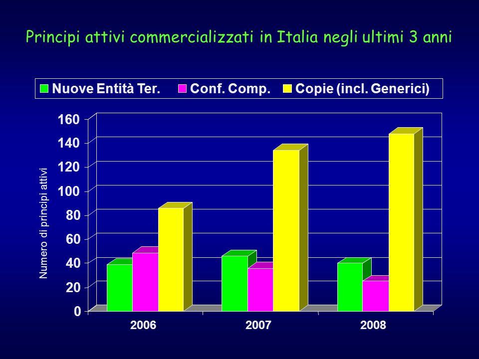 Principi attivi commercializzati in Italia negli ultimi 3 anni