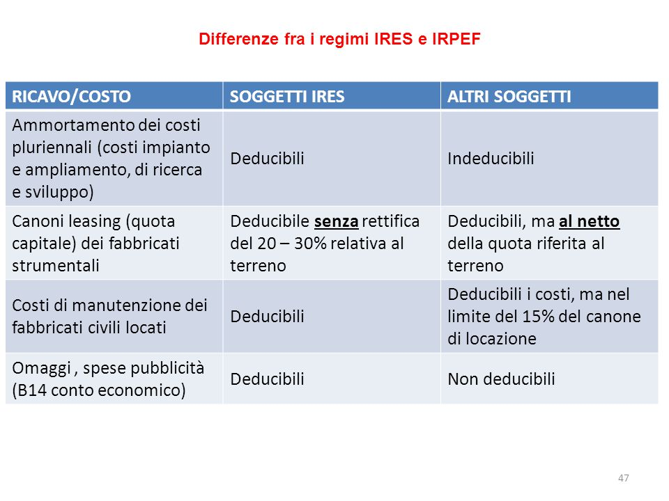 Differenze fra i regimi IRES e IRPEF