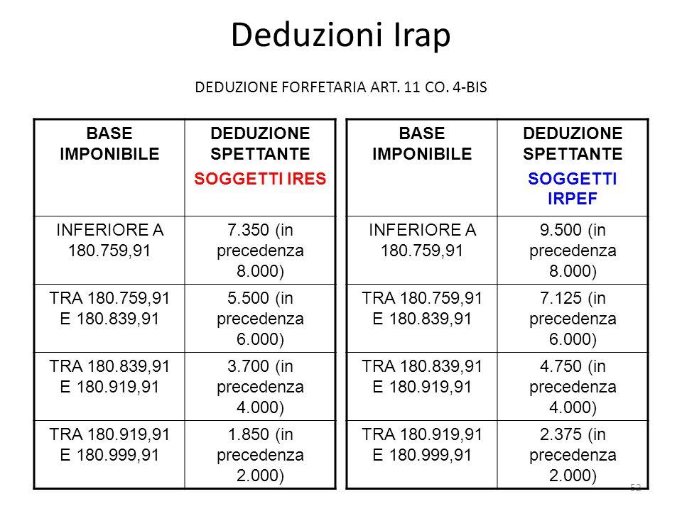 DEDUZIONE FORFETARIA ART. 11 CO. 4-BIS