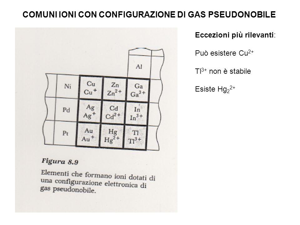 COMUNI IONI CON CONFIGURAZIONE DI GAS PSEUDONOBILE