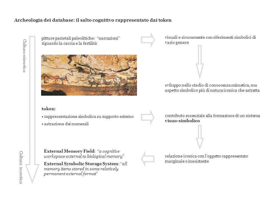 Archeologia dei database: il salto cognitivo rappresentato dai token