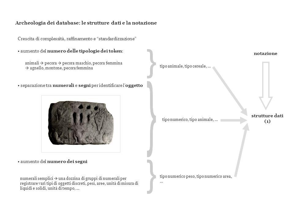 Archeologia dei database: le strutture dati e la notazione