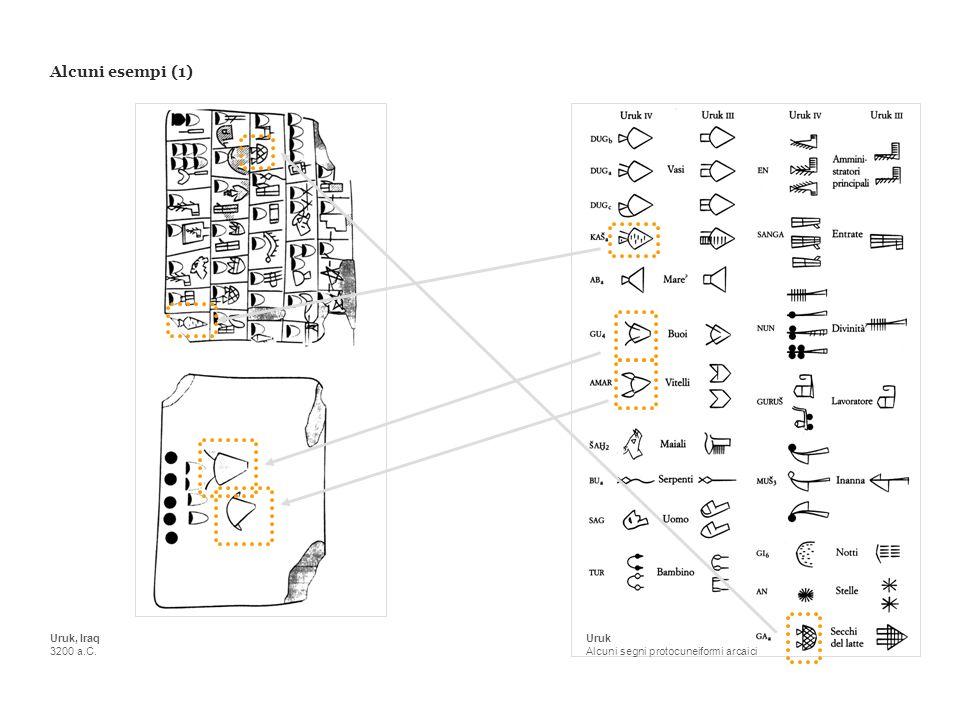 Alcuni esempi (1) Uruk Alcuni segni protocuneiformi arcaici Uruk, Iraq