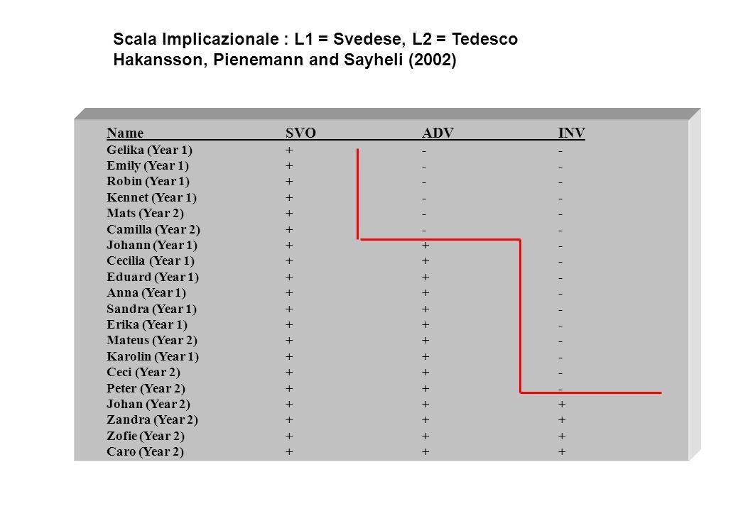 Scala Implicazionale : L1 = Svedese, L2 = Tedesco
