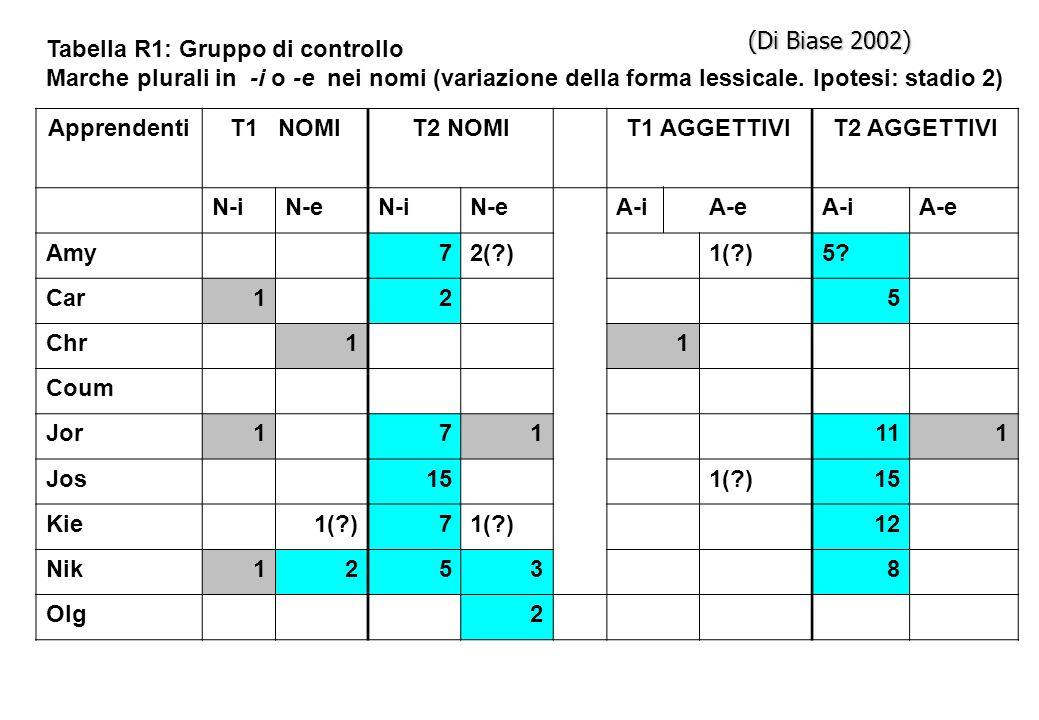 (Di Biase 2002) Tabella R1: Gruppo di controllo. Marche plurali in -i o -e nei nomi (variazione della forma lessicale. Ipotesi: stadio 2)