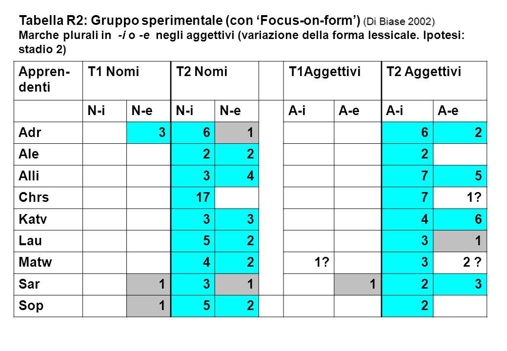 Tabella R2: Gruppo sperimentale (con 'Focus-on-form') (Di Biase 2002)