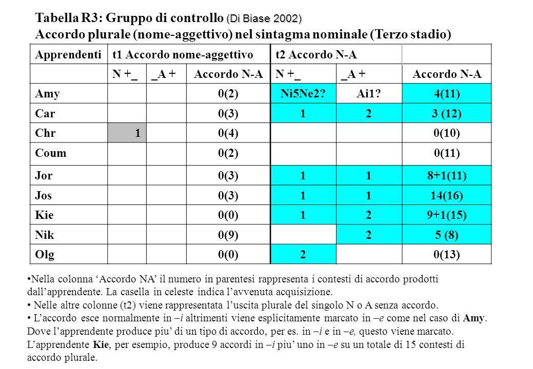 Tabella R3: Gruppo di controllo (Di Biase 2002)