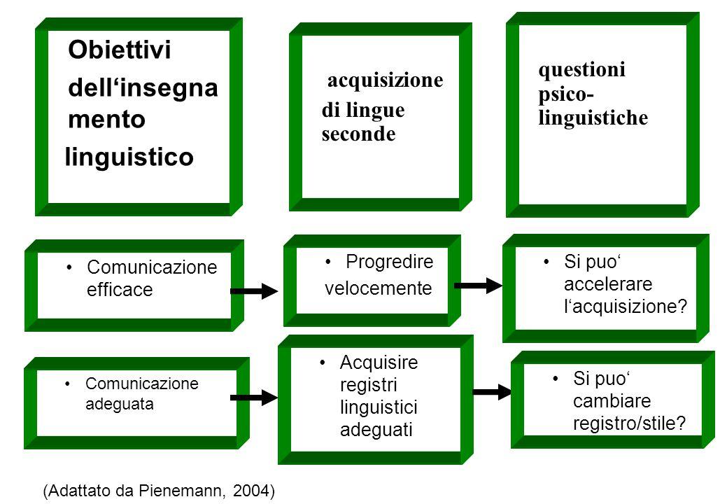 Obiettivi dell'insegnamento linguistico questioni psico-linguistiche