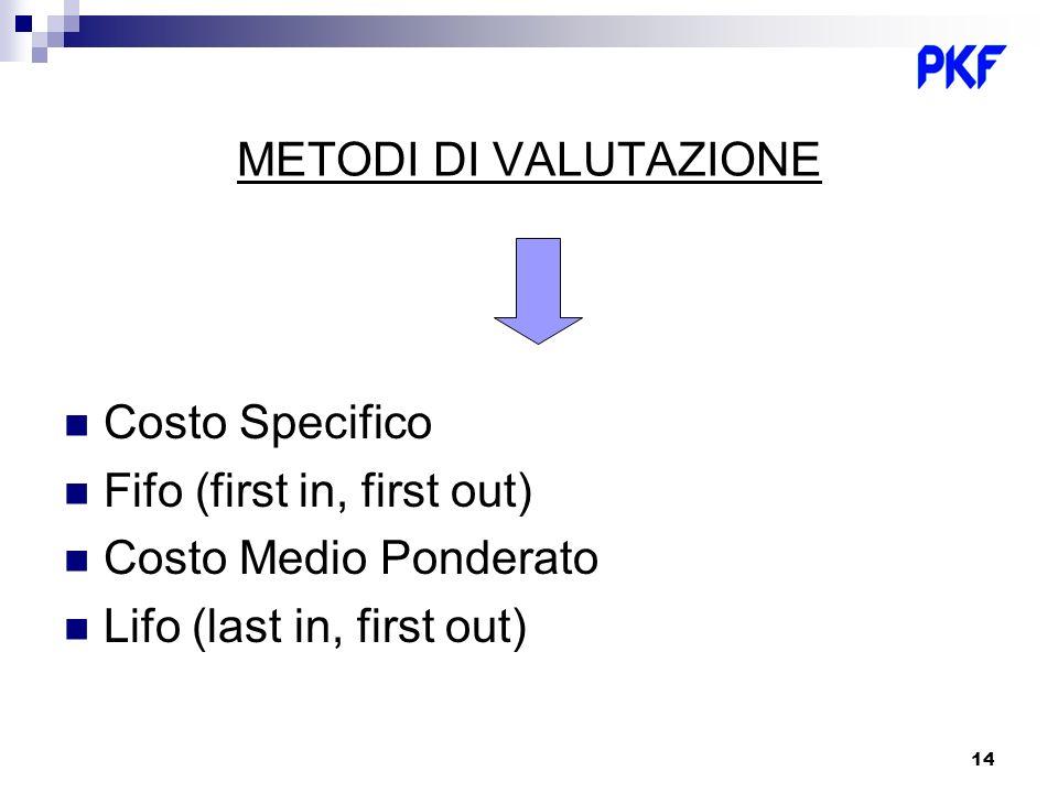 METODI DI VALUTAZIONE Costo Specifico. Fifo (first in, first out) Costo Medio Ponderato.