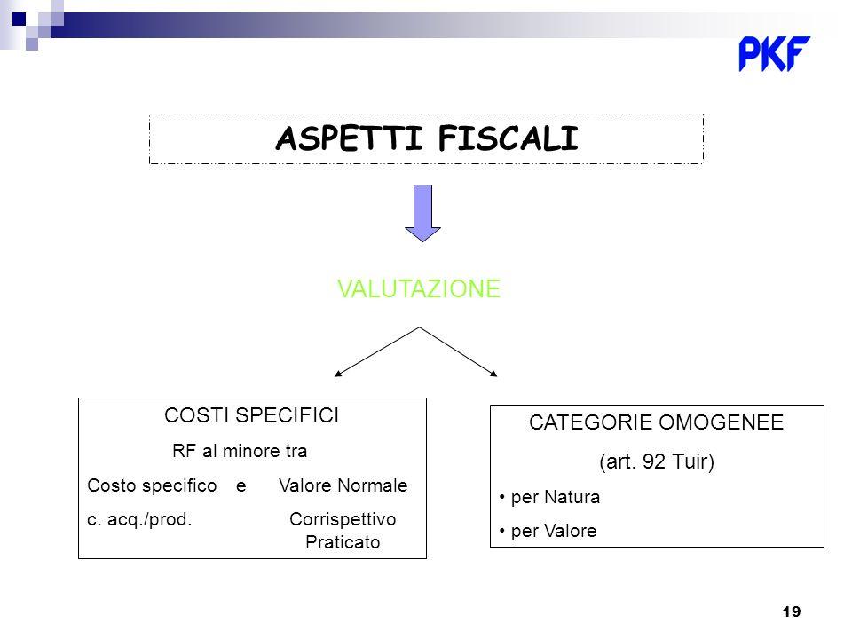 ASPETTI FISCALI VALUTAZIONE COSTI SPECIFICI CATEGORIE OMOGENEE