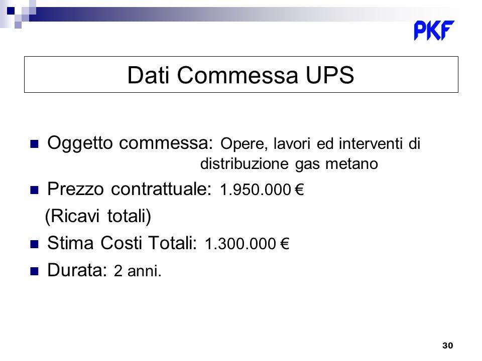 Dati Commessa UPS Oggetto commessa: Opere, lavori ed interventi di distribuzione gas metano.