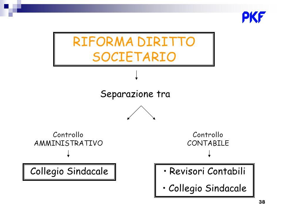 RIFORMA DIRITTO SOCIETARIO