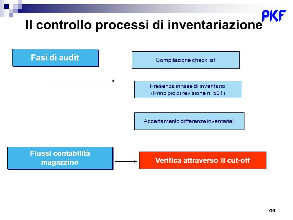 Il controllo processi di inventariazione