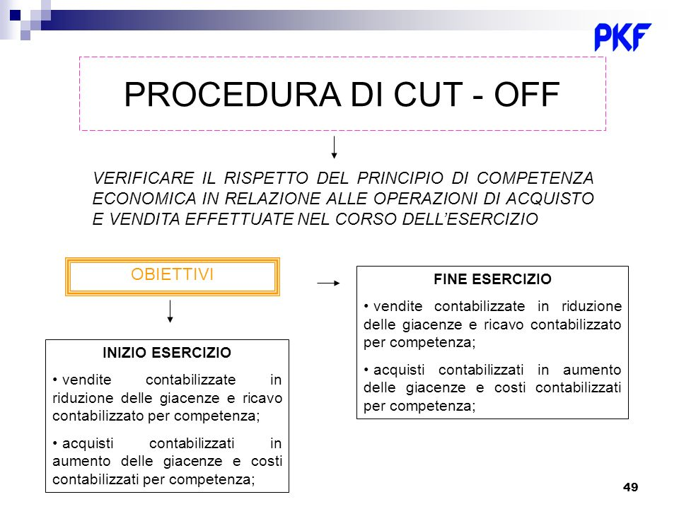 PROCEDURA DI CUT - OFF