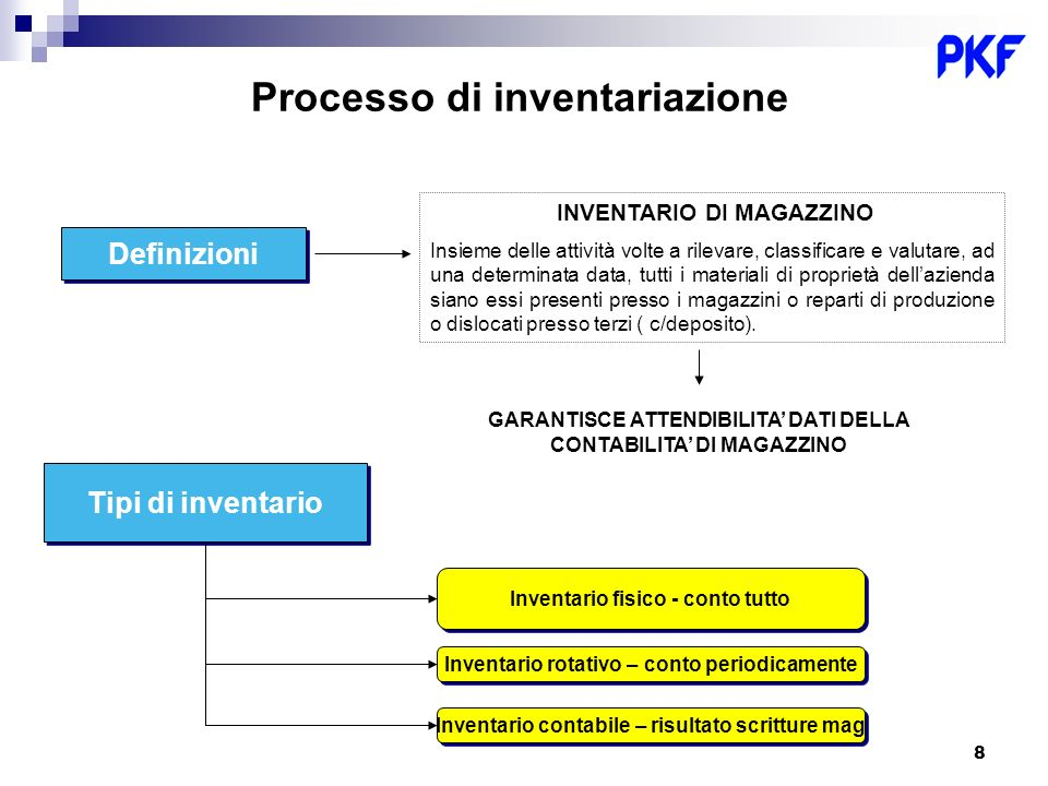 Processo di inventariazione