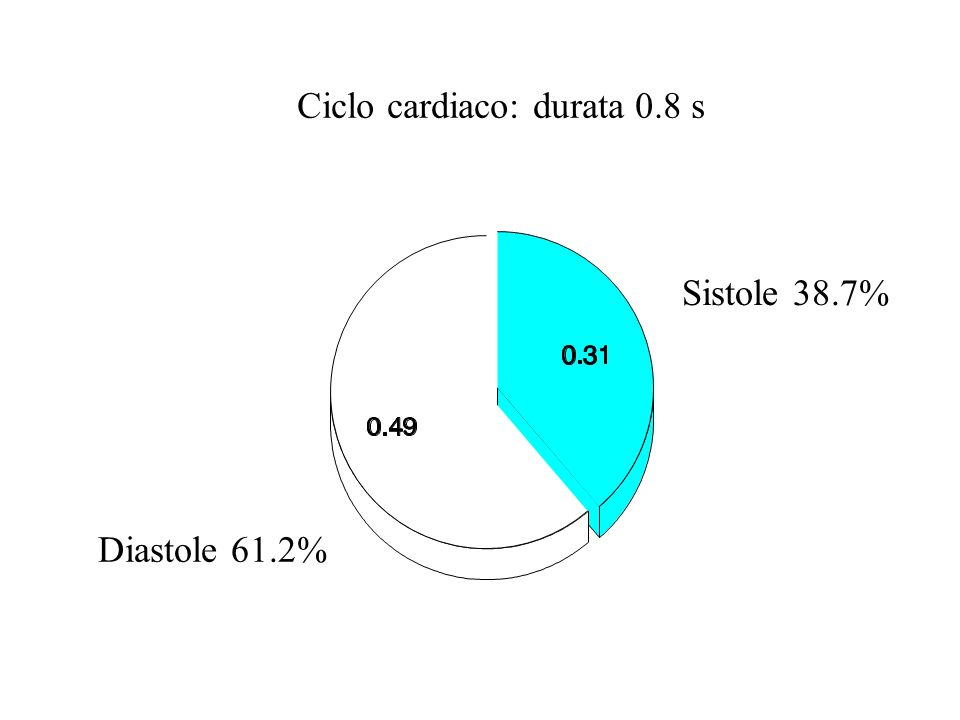 Ciclo cardiaco: durata 0.8 s