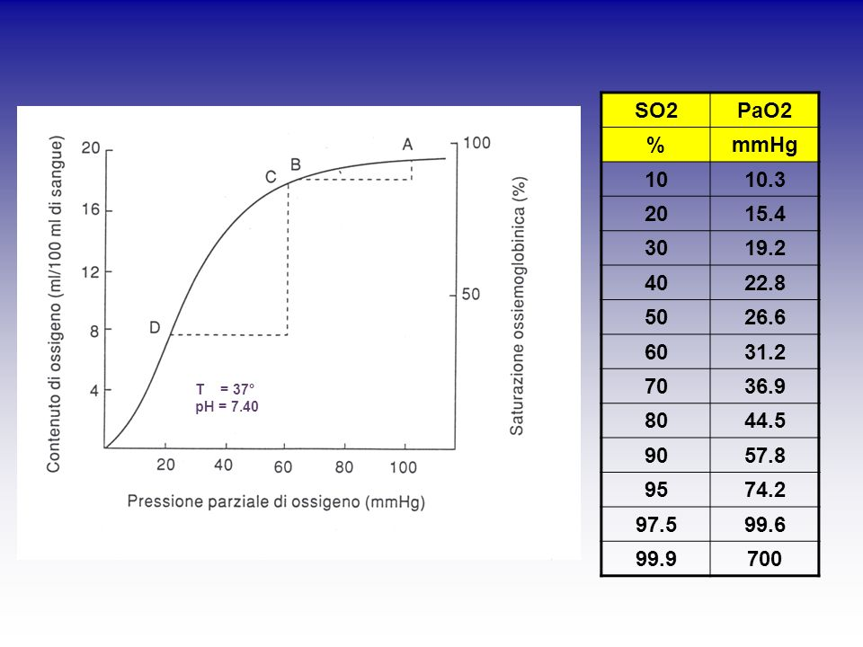 SO2 PaO2. % mmHg. 10. 10.3. 20. 15.4. 30. 19.2. 40. 22.8. 50. 26.6. 60. 31.2. 70. 36.9.