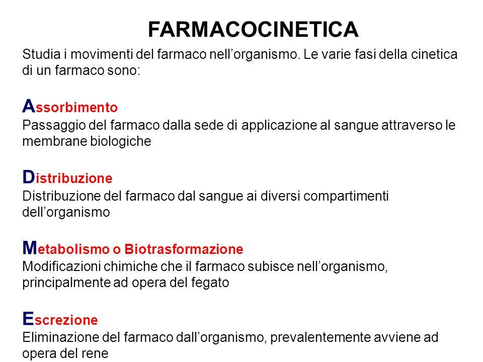FARMACOCINETICA Assorbimento Distribuzione