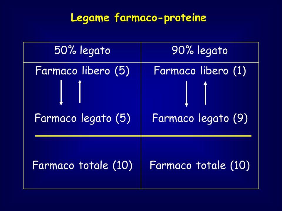 Legame farmaco-proteine