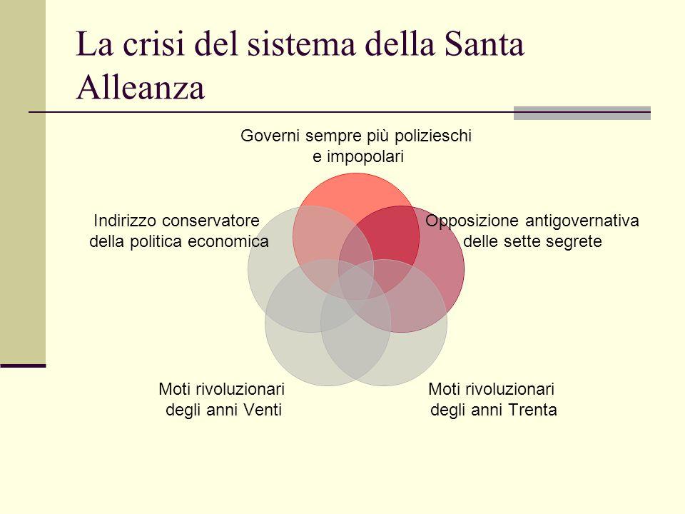 La crisi del sistema della Santa Alleanza