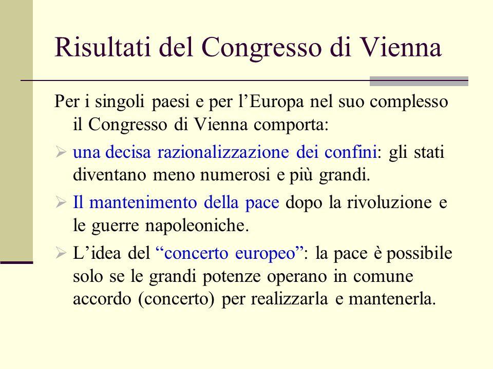 Risultati del Congresso di Vienna