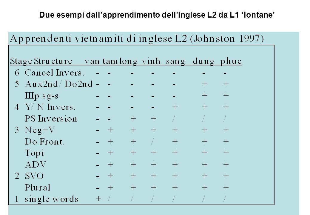 Due esempi dall'apprendimento dell'Inglese L2 da L1 'lontane'