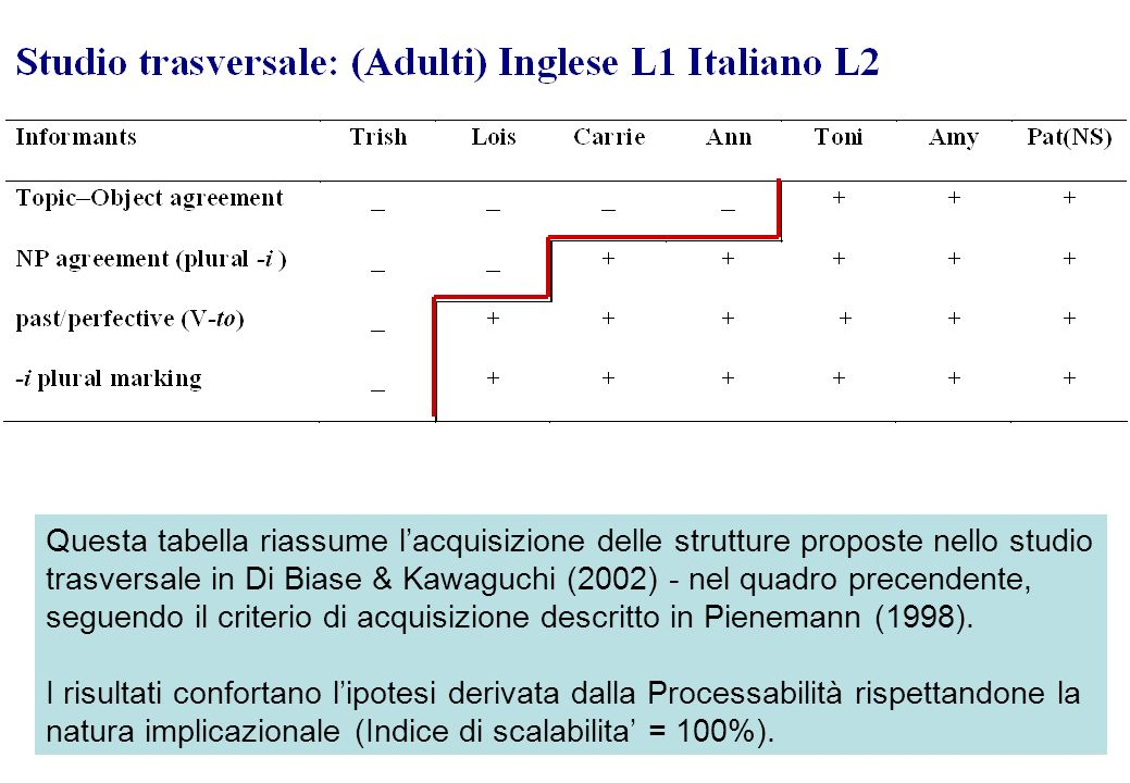 Questa tabella riassume l'acquisizione delle strutture proposte nello studio trasversale in Di Biase & Kawaguchi (2002) - nel quadro precendente, seguendo il criterio di acquisizione descritto in Pienemann (1998).