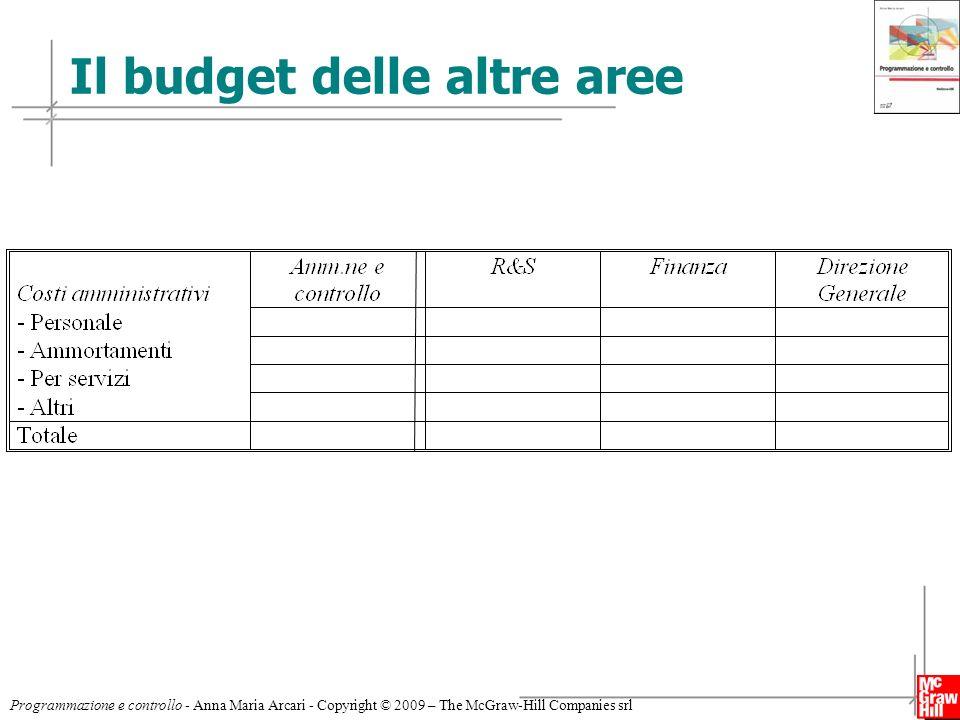 Il budget delle altre aree