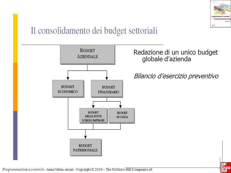 Redazione di un unico budget globale d'azienda