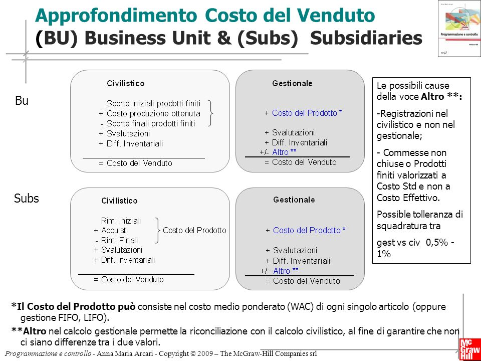Approfondimento Costo del Venduto (BU) Business Unit & (Subs) Subsidiaries