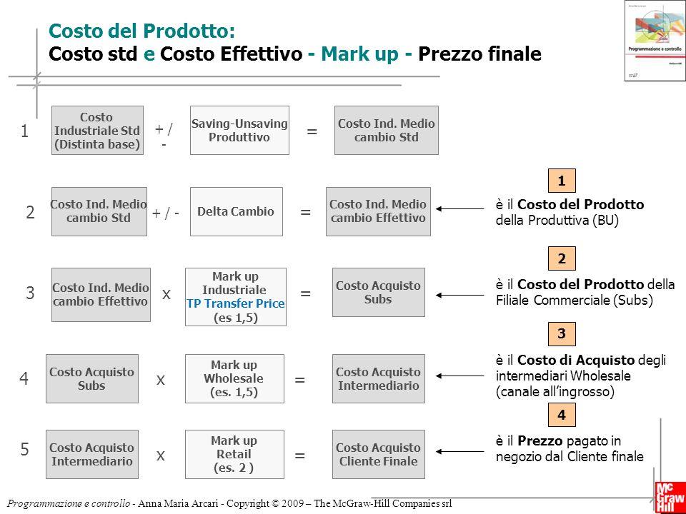Costo del Prodotto: Costo std e Costo Effettivo - Mark up - Prezzo finale