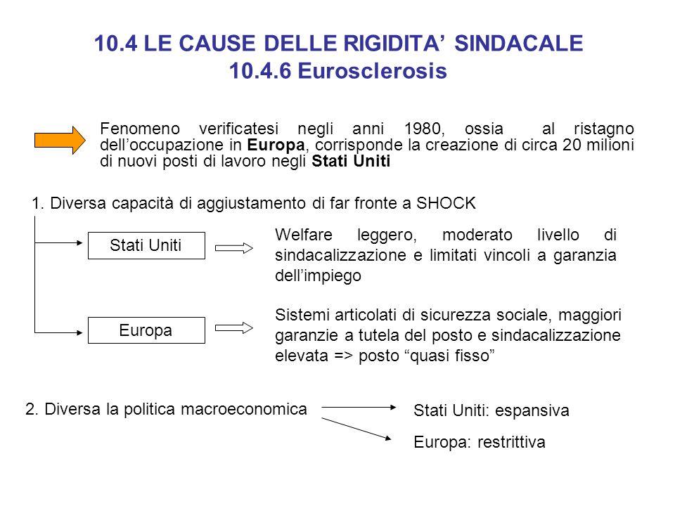 10.4 LE CAUSE DELLE RIGIDITA' SINDACALE 10.4.6 Eurosclerosis