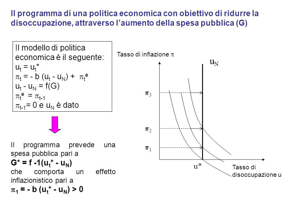 Il programma di una politica economica con obiettivo di ridurre la disoccupazione, attraverso l'aumento della spesa pubblica (G)