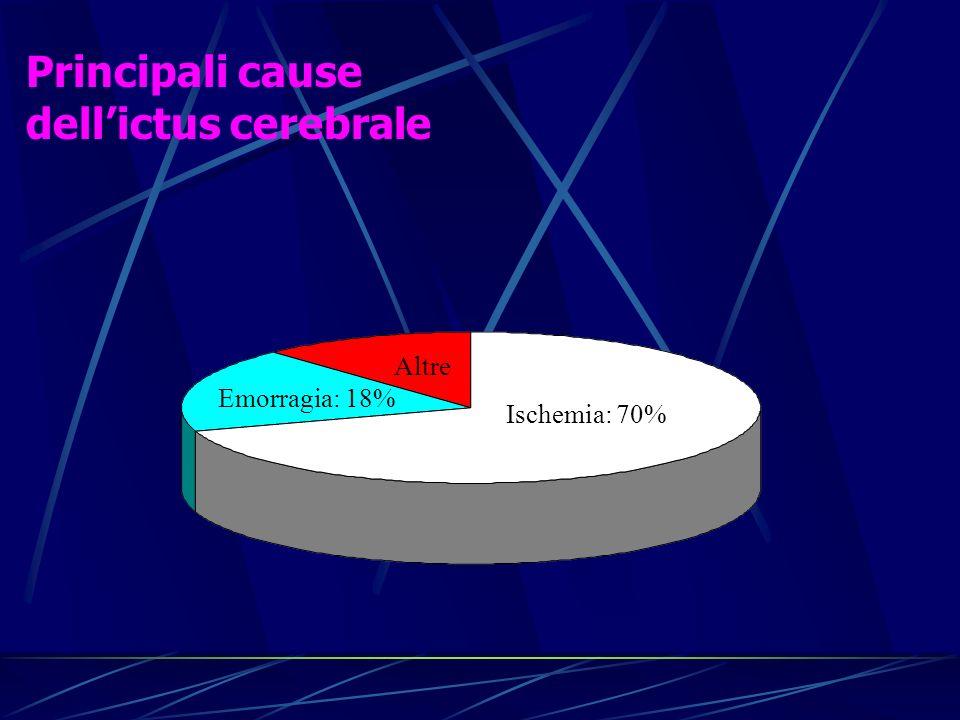 Principali cause dell'ictus cerebrale Altre Emorragia: 18%