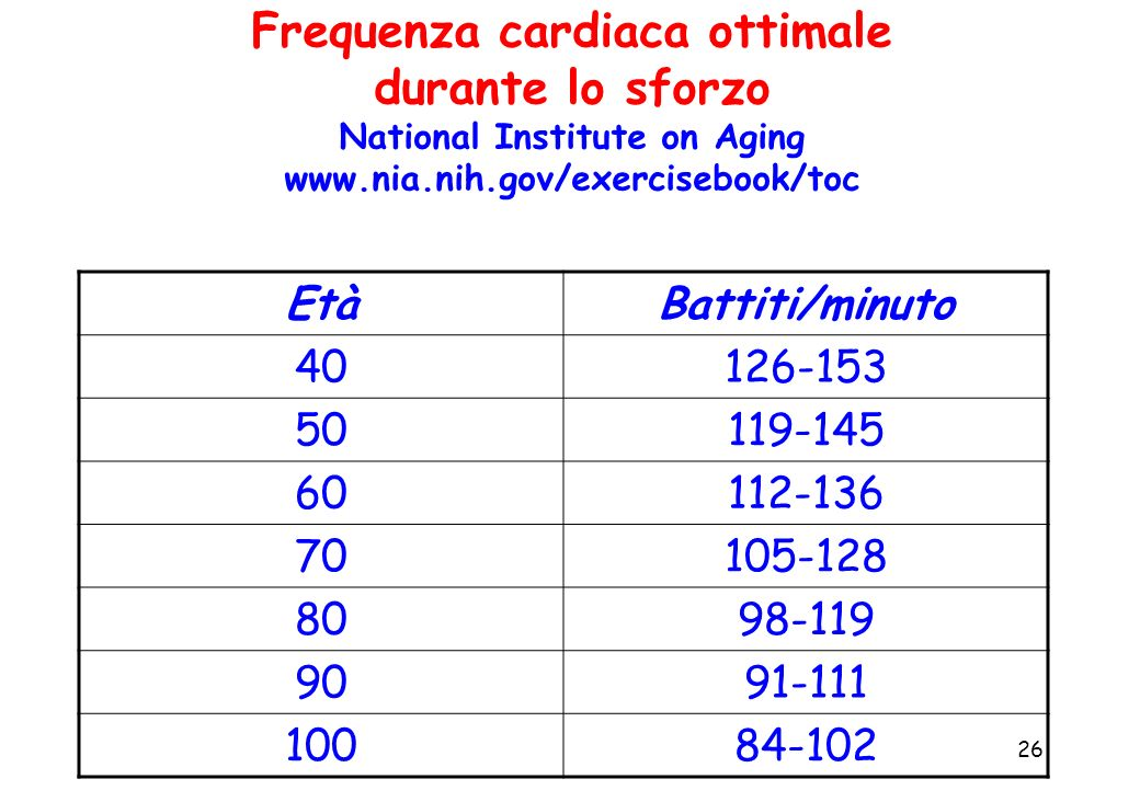 Frequenza cardiaca ottimale durante lo sforzo National Institute on Aging www.nia.nih.gov/exercisebook/toc
