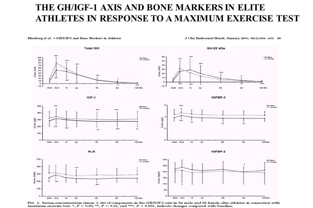 THE GH/IGF-1 AXIS AND BONE MARKERS IN ELITE