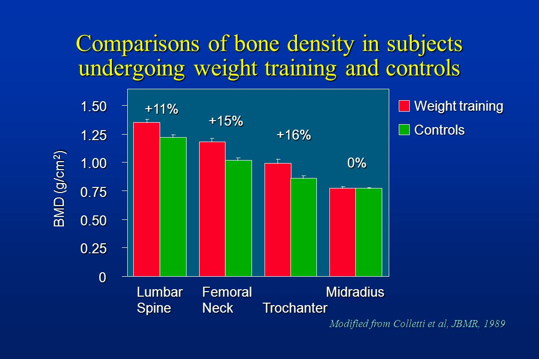 Comparisons of bone density in subjects undergoing weight training and controls